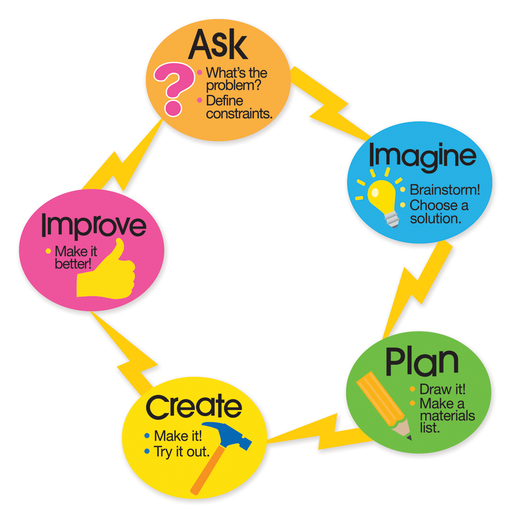 Image result for engineering process for kids